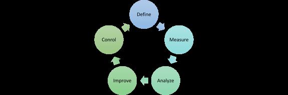 DMAIC ist der Kernprozess des Qualitätsmanagement-Systems Six Sigma.
