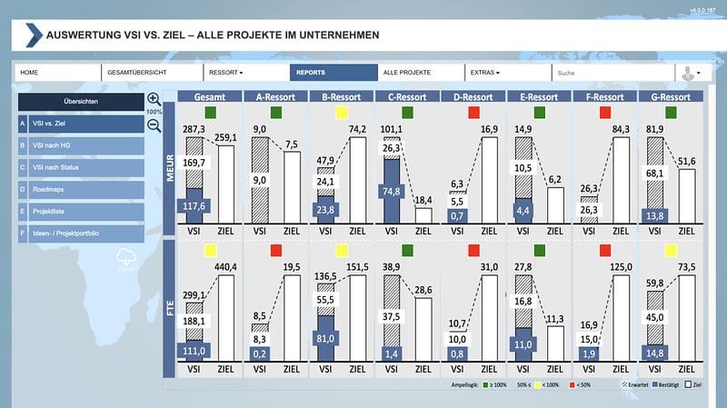 Das PMO-Tool ist die MSO-Softwarelösung für das Project-Management-Office
