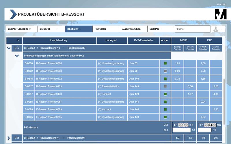 Der MSO Projekt-Manager ermöglicht eine zentrale Koordination, Steuerung und Nachverfolgung über die gesamte Projektlandschaft hinweg.